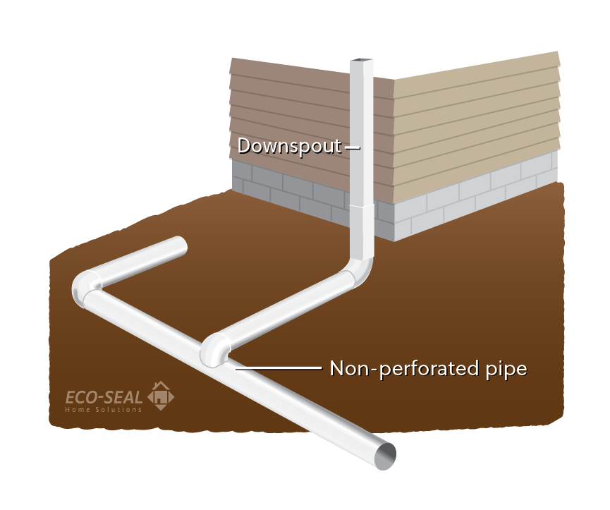 How To Build An Exterior French Drain System Enviro Care
